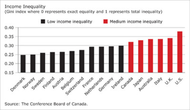 an analysis of the disparities between the rich and poor in the united states America's richest 1% owns 40% of country's wealth - study a widening gap between rich and poor in the united states down the disparity between.
