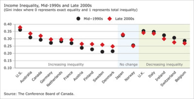 an analysis of how to solve income inequality in the united states Where inequality is worst in the united states in 1980 manhattan ranked 17th among the nation's counties in income inequality an analysis by.