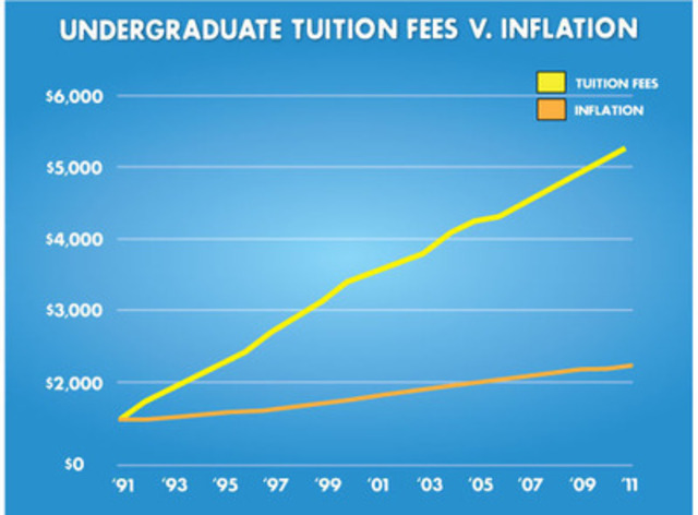 tuition fee increase essay The real reason college tuition costs so much  by the astonishing rise in college tuition correlates closely with a huge increase in public subsidies.