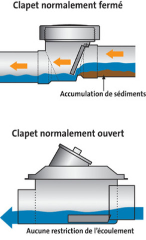 Protection contre le refoulement des eaux us es le clapet antiretour la rescousse - Clapet anti retour eaux usees ...