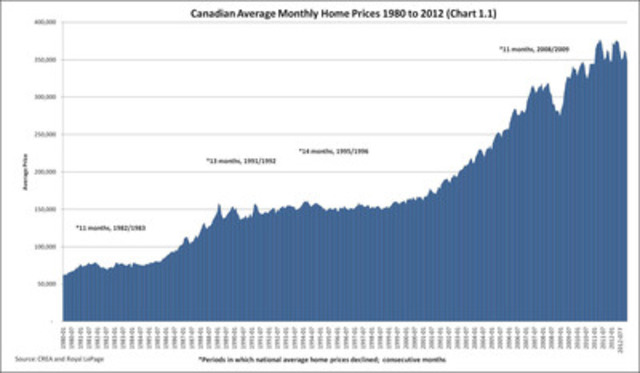 Canadas Housing Market At A Tipping Point