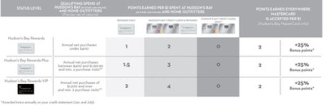 A New Year, a New 3-tiered Rewards Program for Hudson's Bay ...