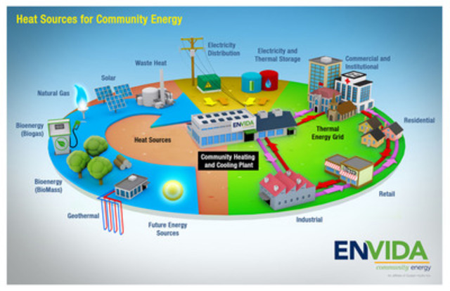 energy from waste sources Renewable energy is the major source of energy in coming future as the natural resources are decreasing day by day waste to energy methodology has dual benefits on one side it is reducing waste and energy is producing.