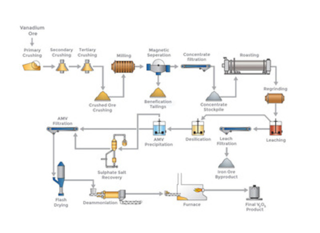 Cnw Largo Concludes Commissioning Process And Begins Final Kiln Symbols For A Flow Diagram Image Available At Http Photos Images Download 20140516 C8721 Photo En 40398