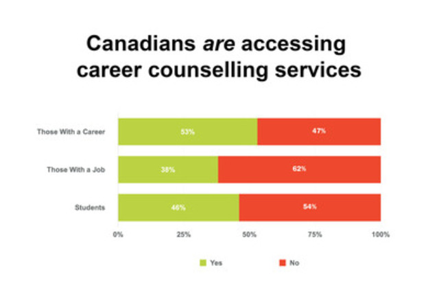 half of canadians wish they had sought more career planning advice image caption half of canadians wish they had sought more career planning advice survey finds cnw group canadian education and research institute