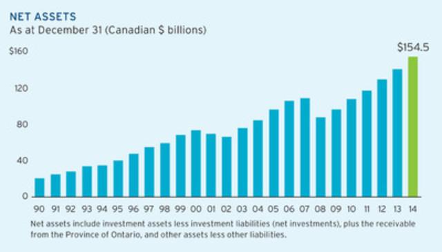 CNW   Ontario Teachers\' Pension Plan earns 11.8% return for 2014