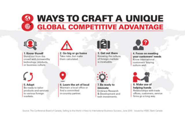 competitive environment for hsbc The hsbc strategy is based on capturing growing international financial flows  and global economic development and our competitive position.