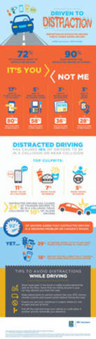 Driven to Distraction: Perception of Distracted Driving ...