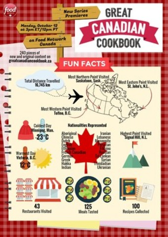 Canadian History Facts For Kids