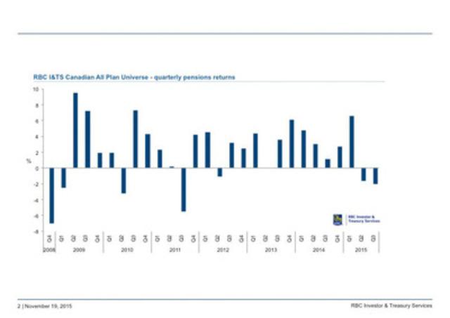 Rbc financial history hours canada