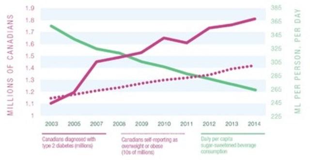 Decreasing Consumption Of Energy Drinks In Uk