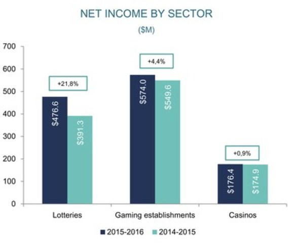CNW   Loto-Québec reports excellent results for fiscal year 2015 ...