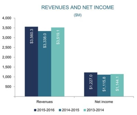 Loto-Québec reports excellent results for fiscal year 2015-2016 ...