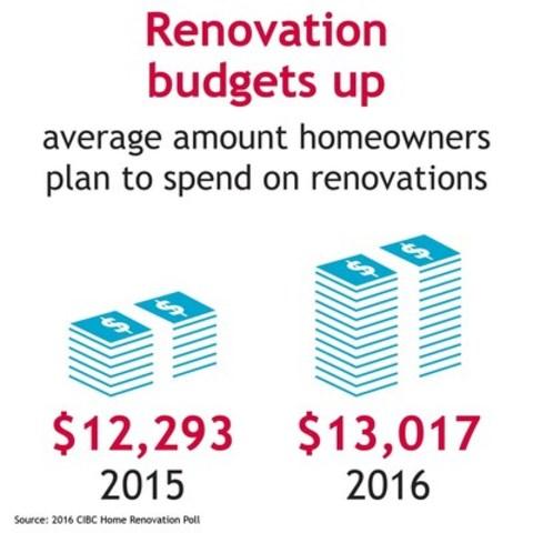 renovation budgets