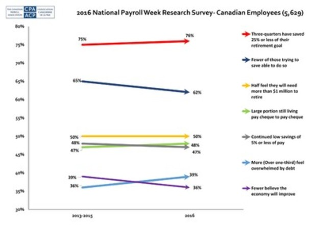how to become a member of canadian payroll association