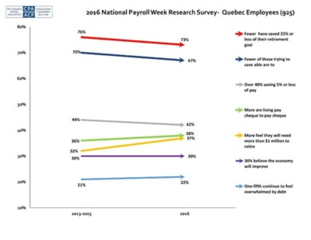 cnw quebecers faring better than national average on most economic